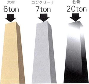 支えられる強さ[10cm角の柱]で比較